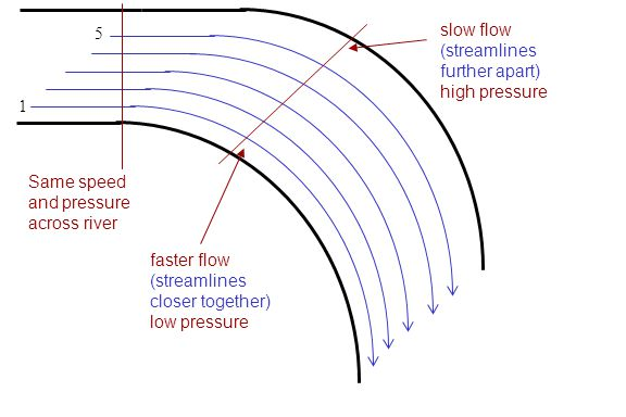5 slow flow. (streamlines further apart) high pressure. 1. Same speed and pressure across river.