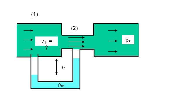 (1) (2) v1 = rF h rm