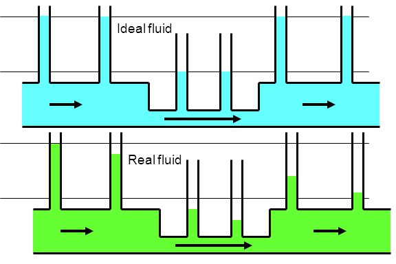 Ideal fluid Real fluid