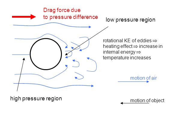 to pressure difference low pressure region