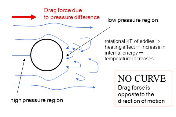 NO CURVE Drag force due to pressure difference low pressure region