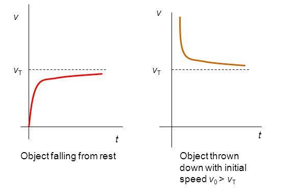 v v vT vT t t Object falling from rest Object thrown down with initial speed v0 > vT