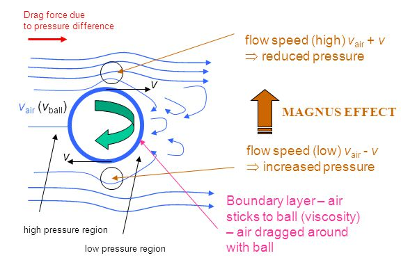 flow speed (high) vair + v  reduced pressure