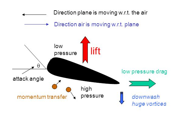lift Direction plane is moving w.r.t. the air