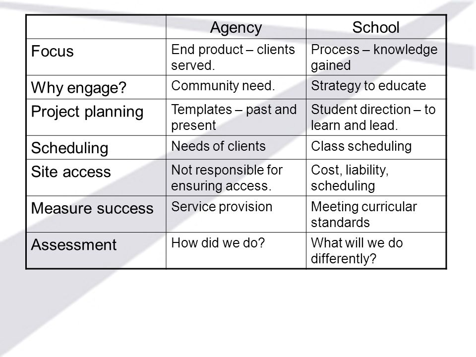Agency School Focus Why engage Project planning Scheduling