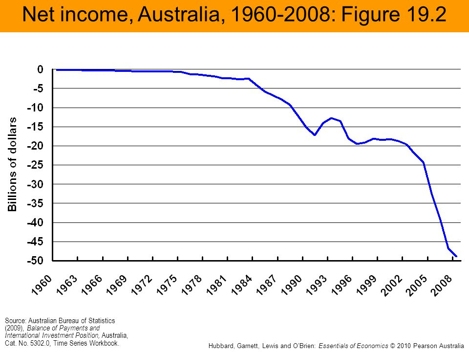 Net income, Australia, 1960-2008: Figure 19.2