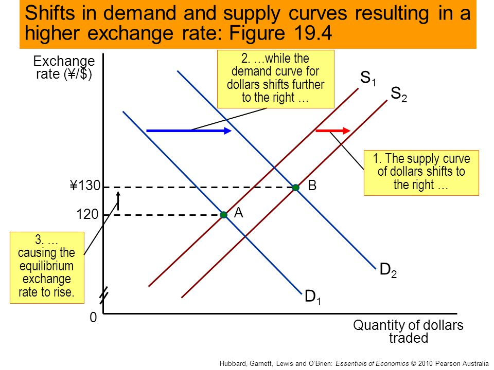 Shifts in demand and supply curves resulting in a higher exchange rate: Figure 19.4