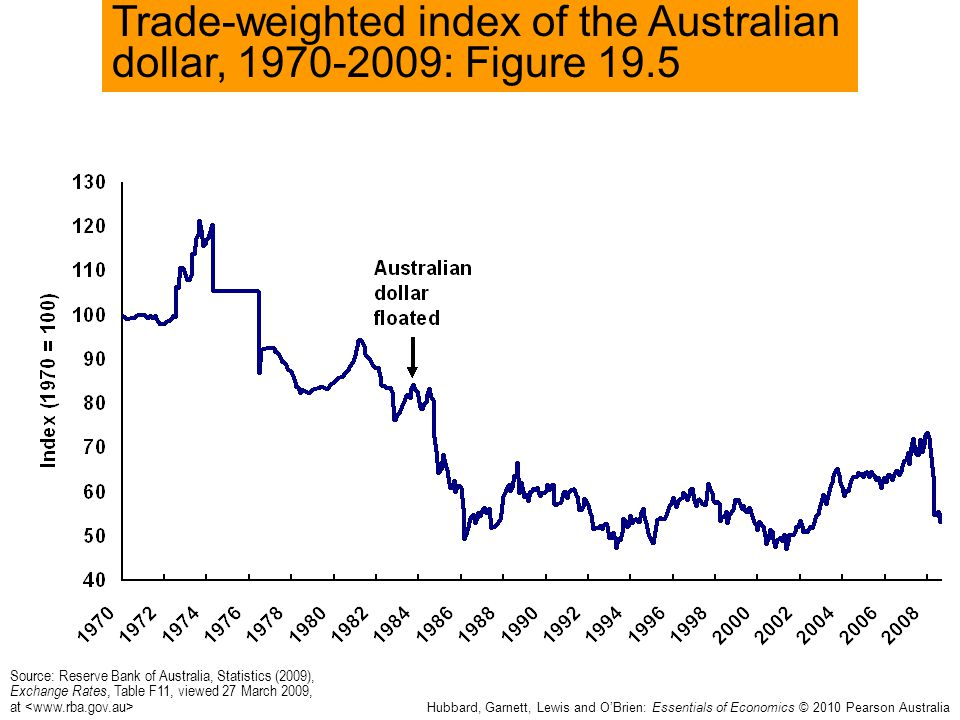 Trade-weighted index of the Australian dollar, 1970-2009: Figure 19.5