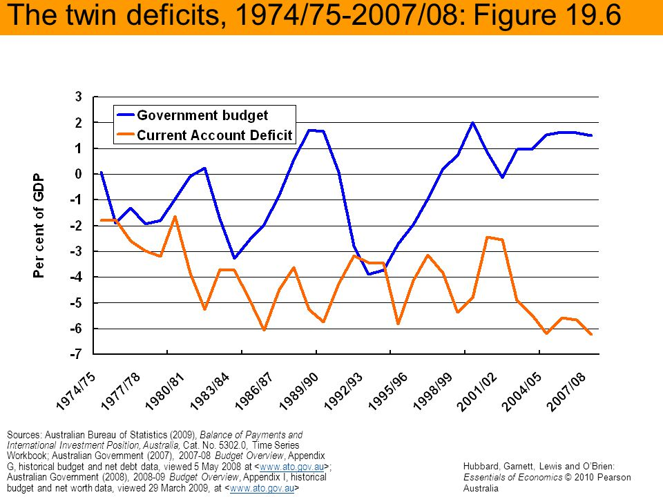 The twin deficits, 1974/75-2007/08: Figure 19.6