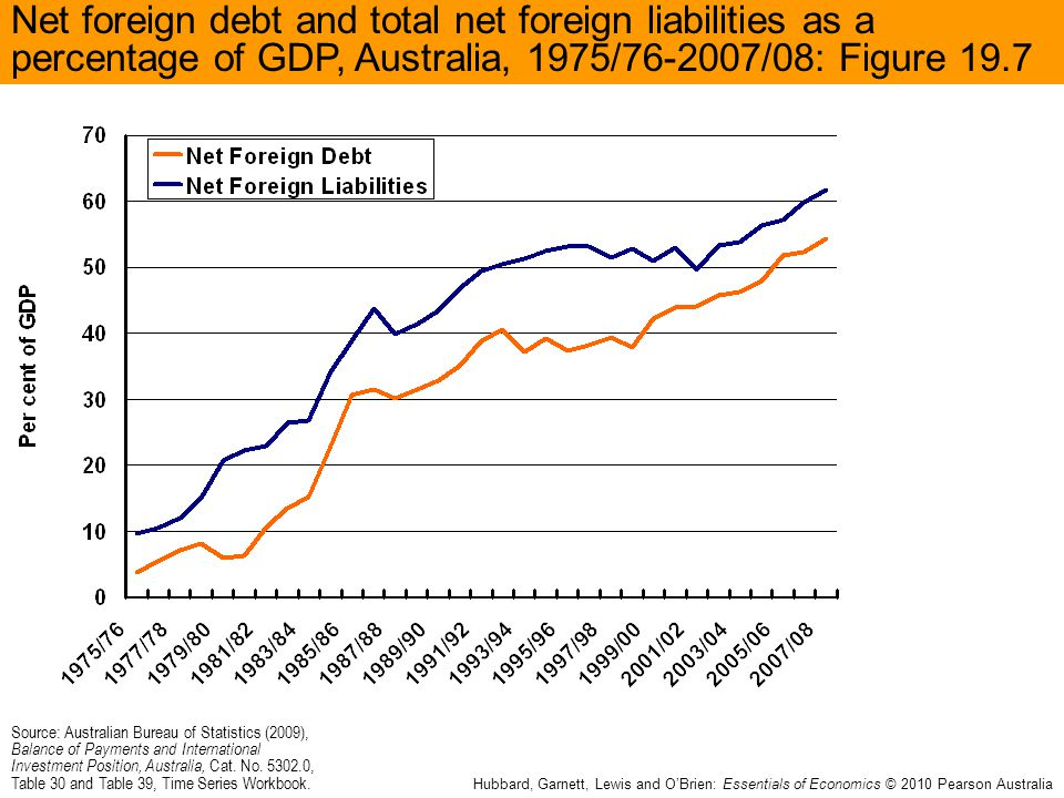 Net foreign debt and total net foreign liabilities as a percentage of GDP, Australia, 1975/76-2007/08: Figure 19.7