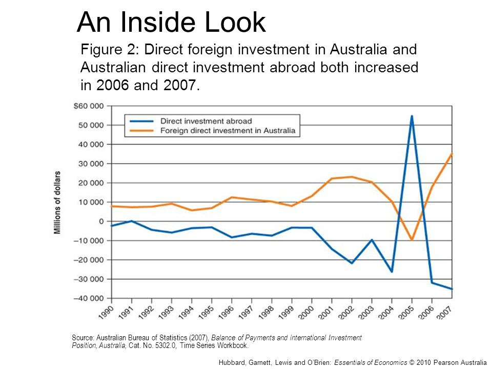 An Inside Look Figure 2: Direct foreign investment in Australia and Australian direct investment abroad both increased in 2006 and 2007.
