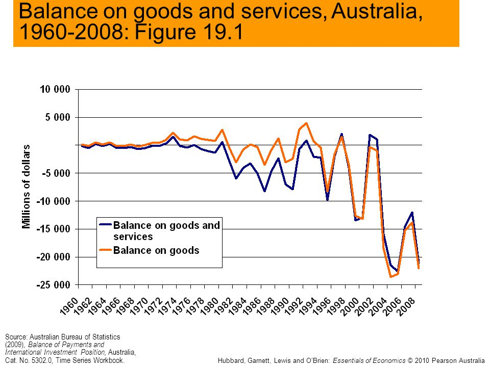 Balance on goods and services, Australia, 1960-2008: Figure 19.1