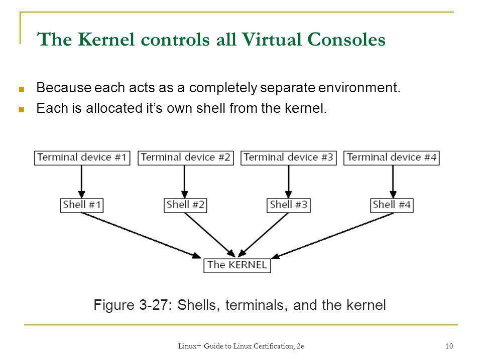 The Kernel controls all Virtual Consoles