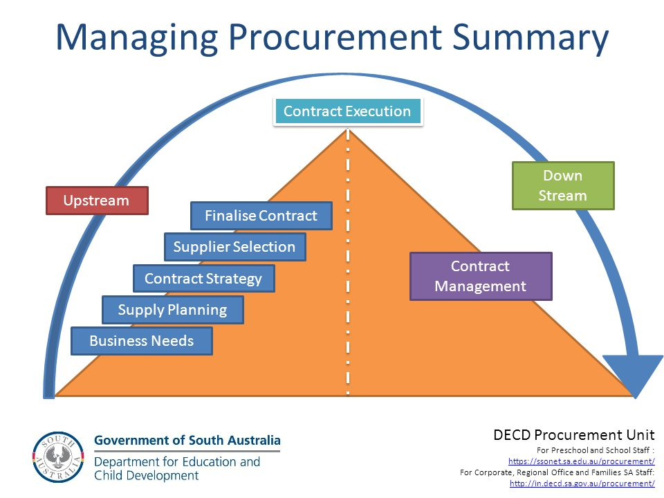 Managing Procurement Summary
