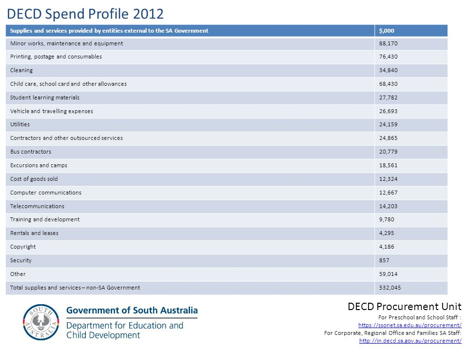 DECD Spend Profile 2012 DECD Procurement Unit