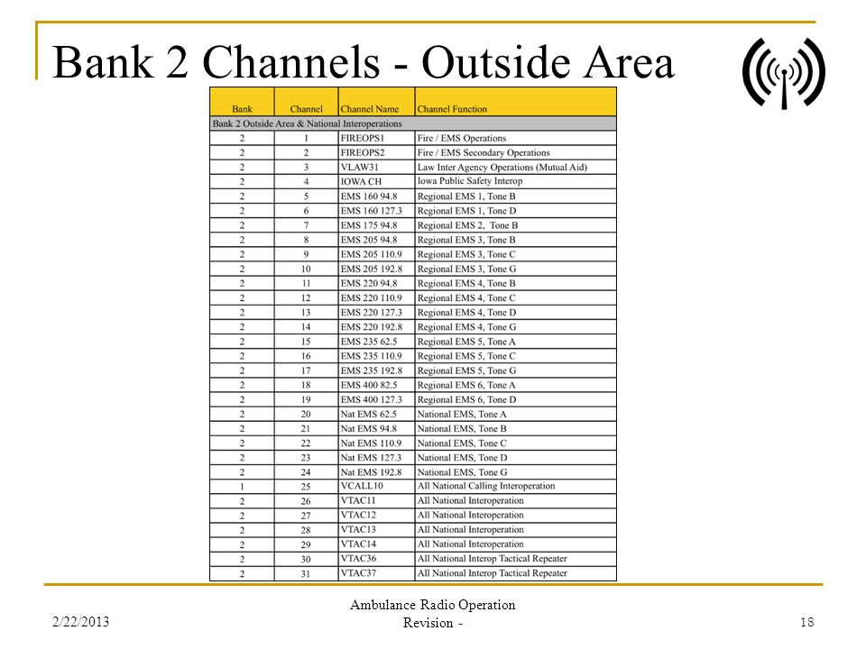 Bank 2 Channels - Outside Area