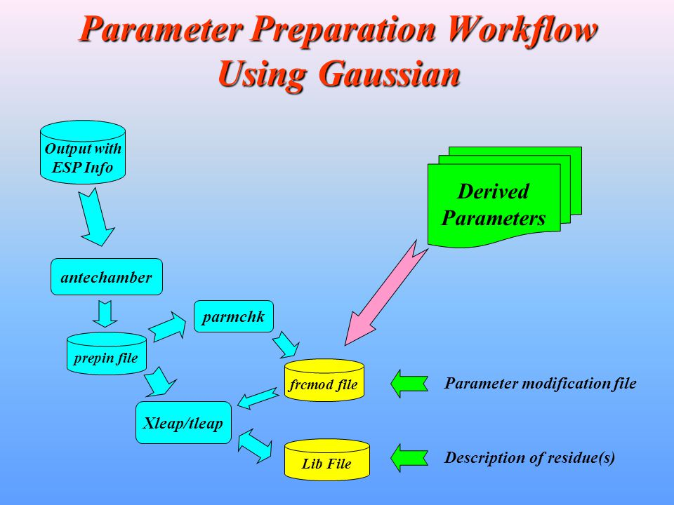 Parameter Preparation Workflow Using Gaussian