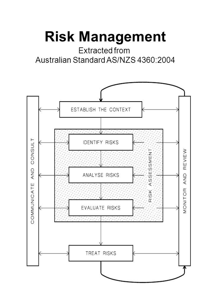 Australian Standard AS/NZS 4360:2004