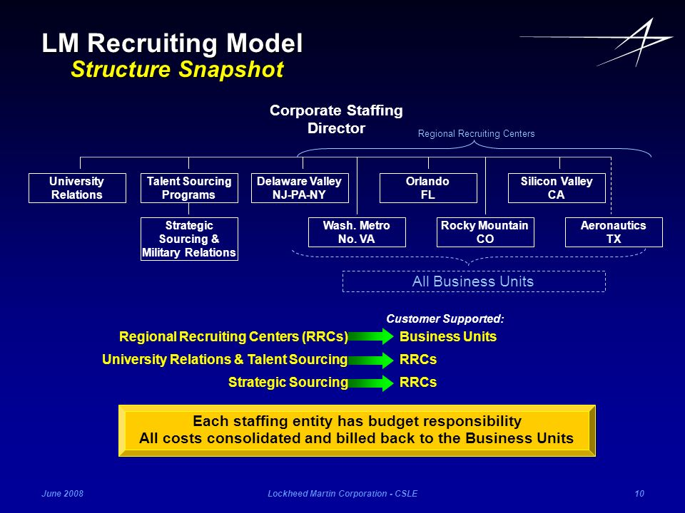 LM Recruiting Model Structure Snapshot Corporate Staffing Director