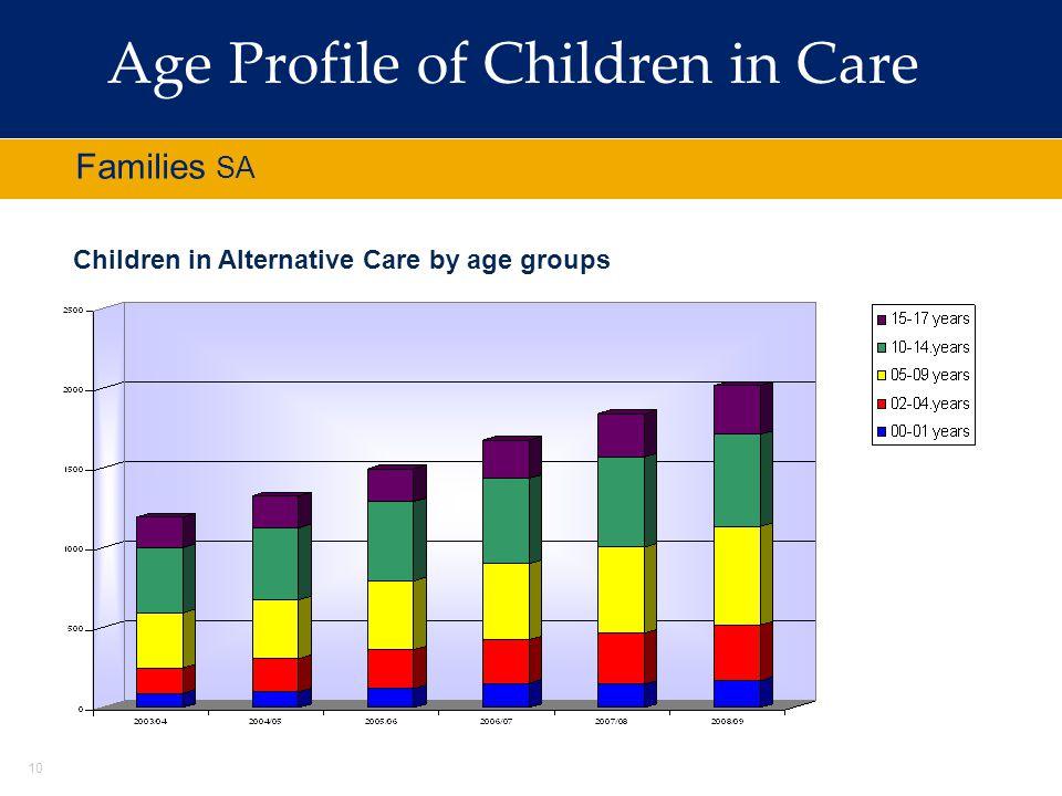 Age Profile of Children in Care