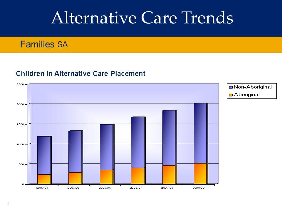 Alternative Care Trends