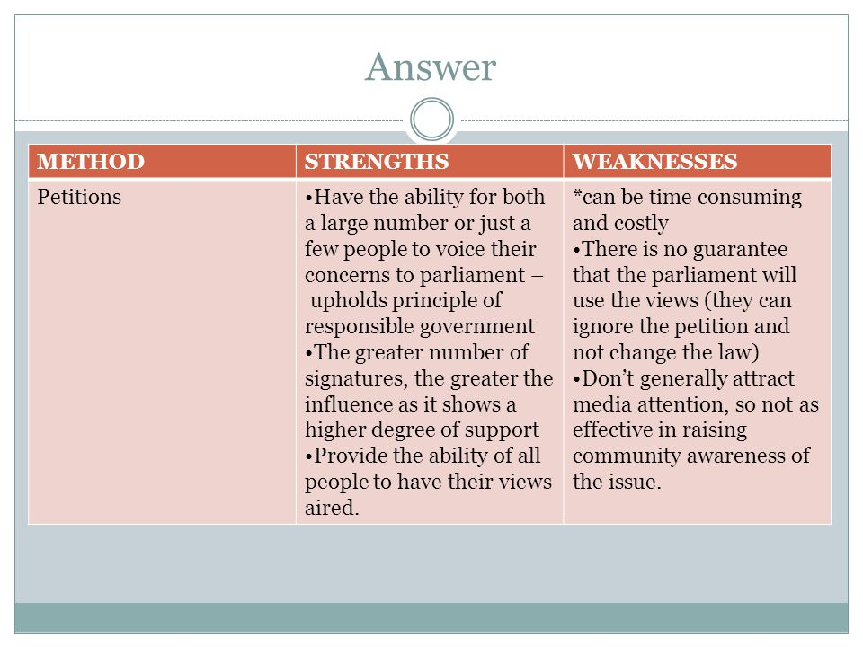 Answer METHOD STRENGTHS WEAKNESSES Petitions