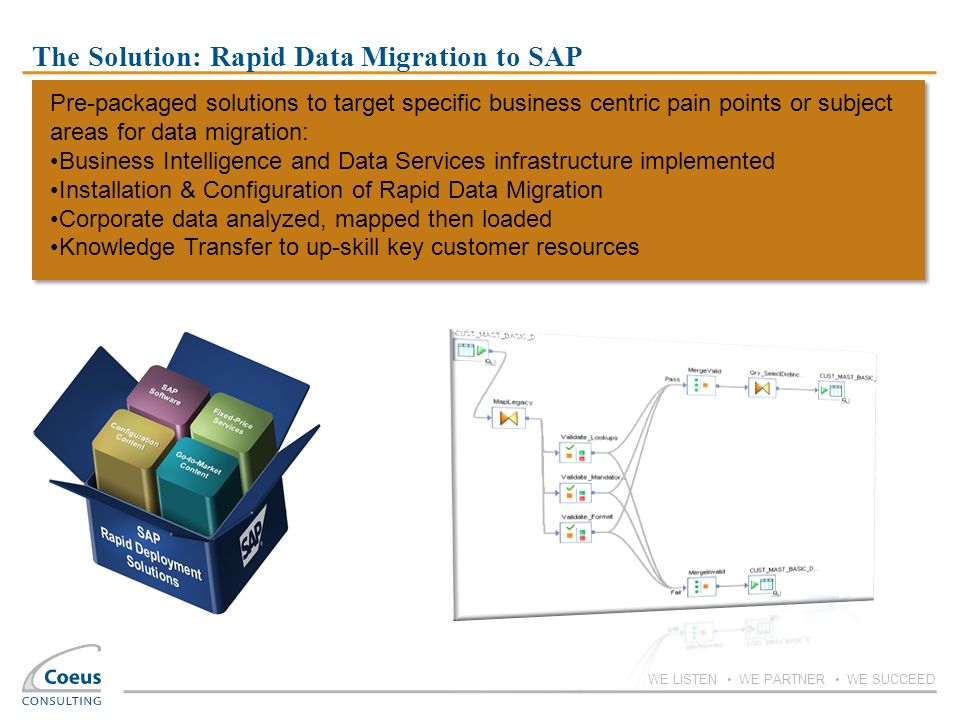 The Solution: Rapid Data Migration to SAP