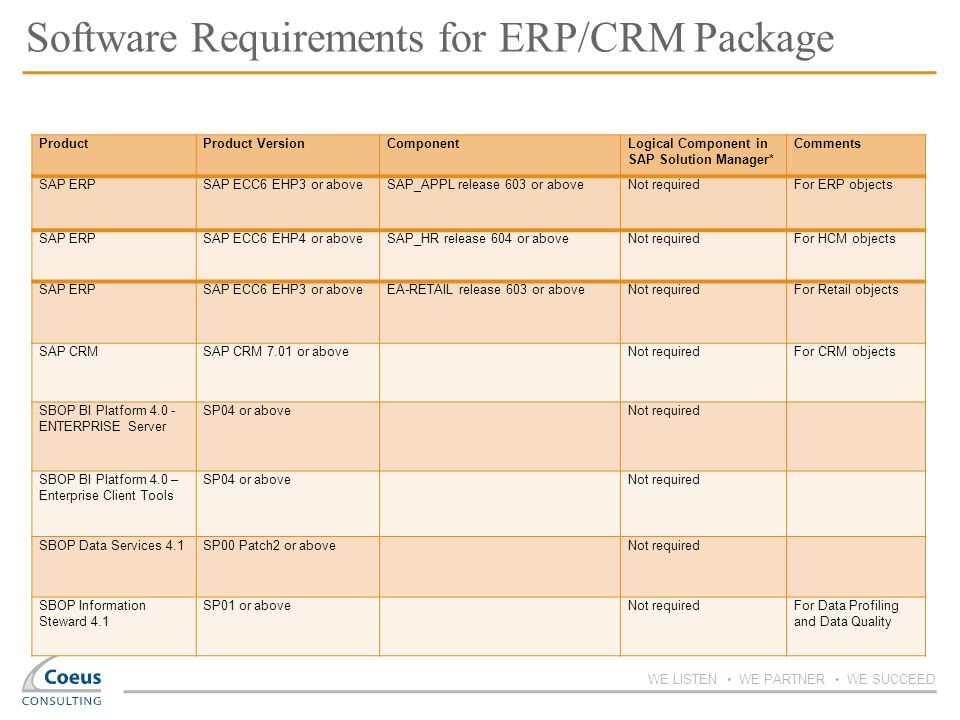 Software Requirements for ERP/CRM Package