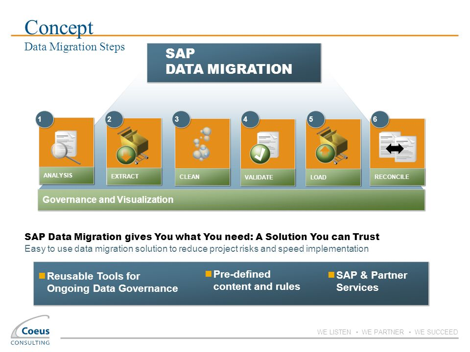 Concept Data Migration Steps