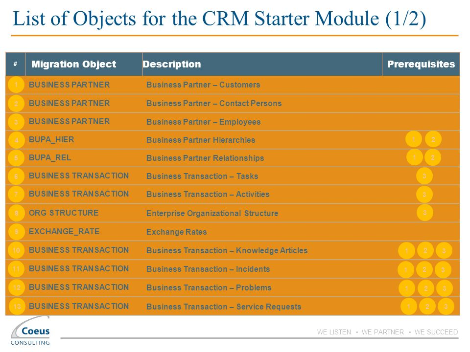List of Objects for the CRM Starter Module (1/2)
