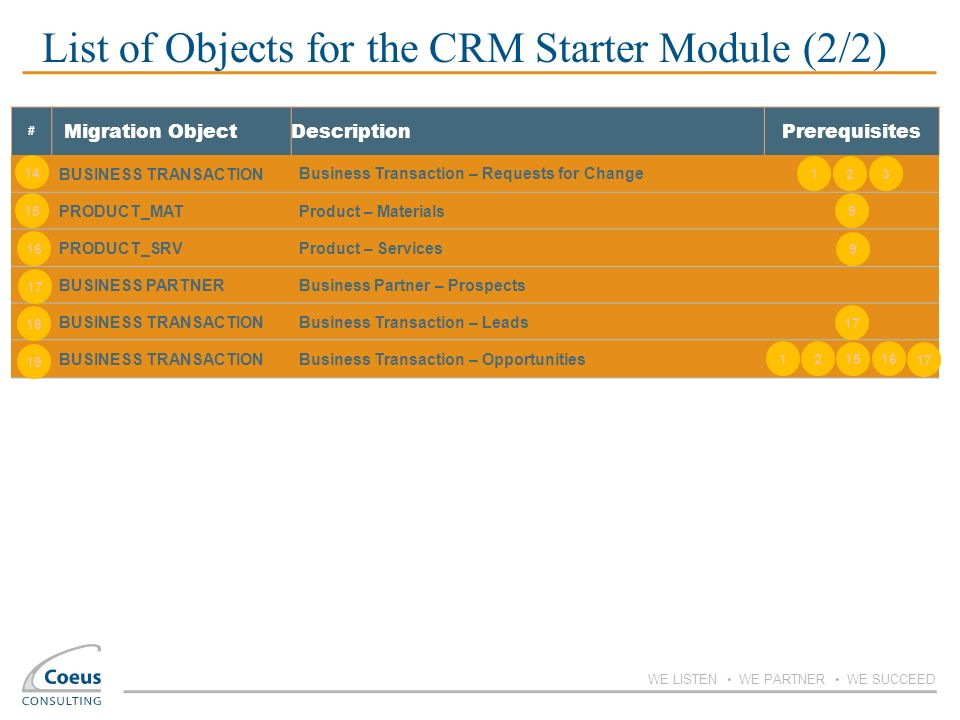 List of Objects for the CRM Starter Module (2/2)