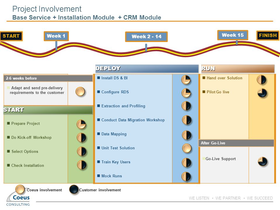 Project Involvement Base Service + Installation Module + CRM Module