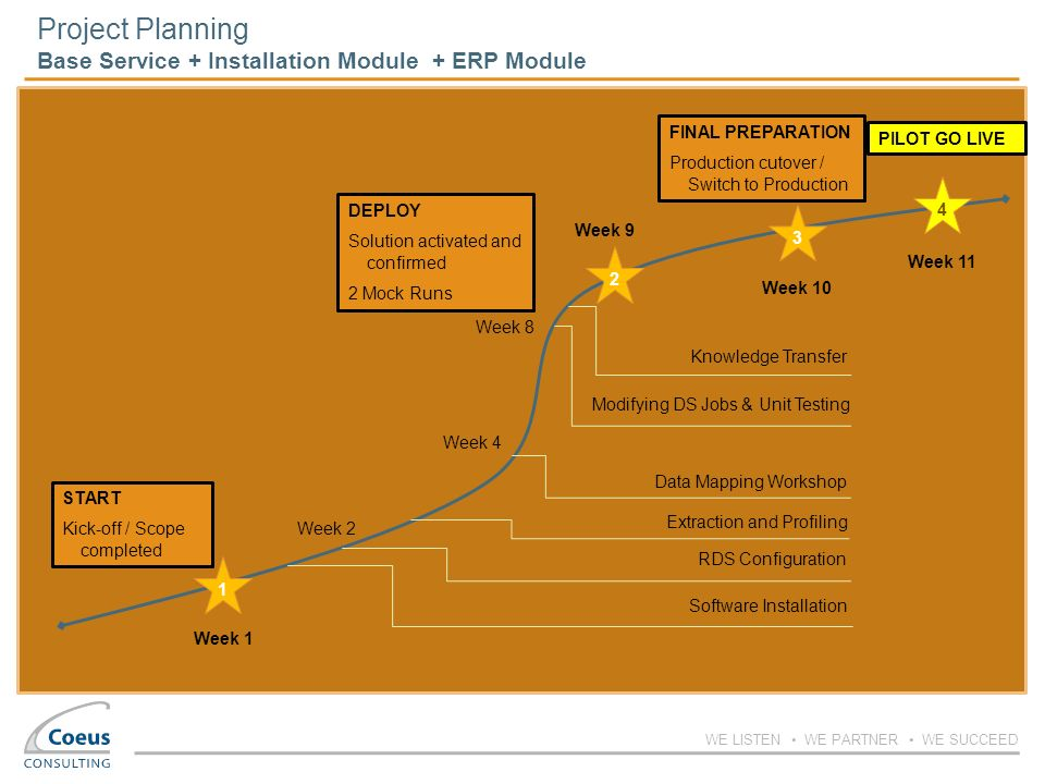 Project Planning Base Service + Installation Module + ERP Module