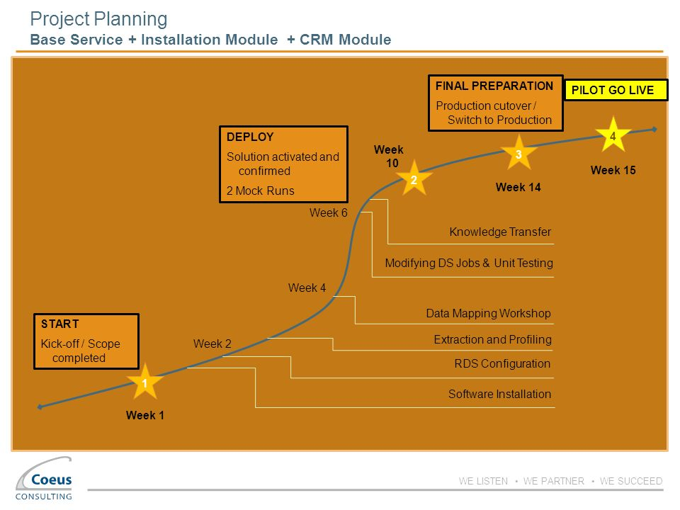 Project Planning Base Service + Installation Module + CRM Module