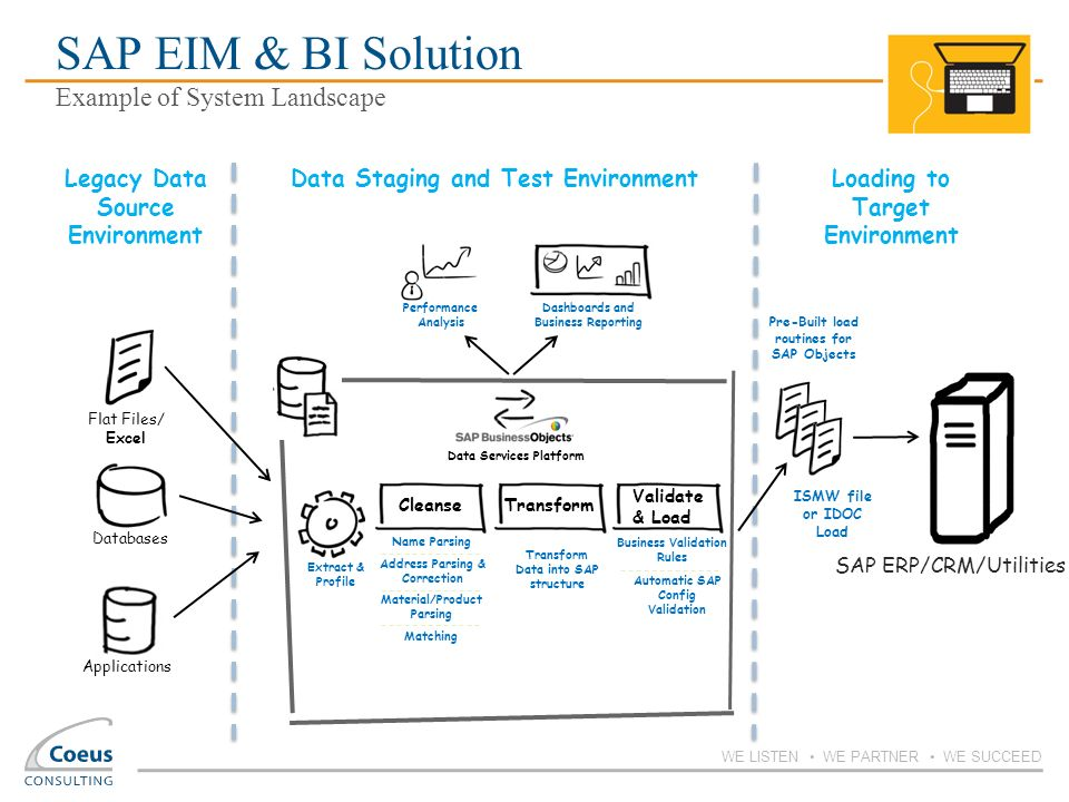 SAP EIM & BI Solution Example of System Landscape