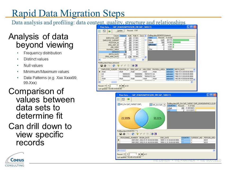 Rapid Data Migration Steps Data analysis and profiling: data content, quality, structure and relationships