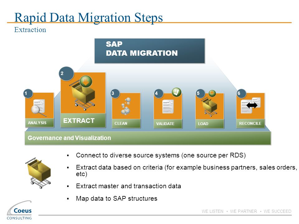 Rapid Data Migration Steps Extraction