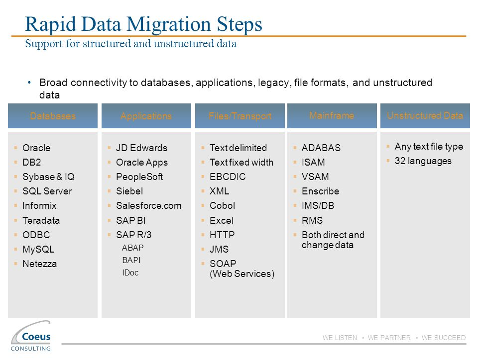Rapid Data Migration Steps Support for structured and unstructured data