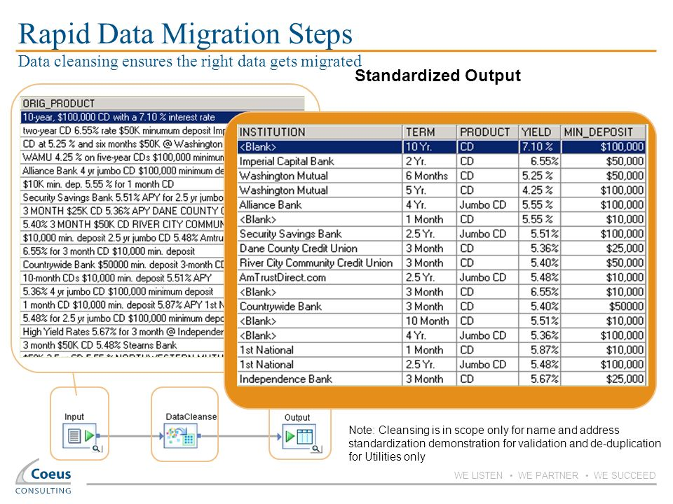 Rapid Data Migration Steps Data cleansing ensures the right data gets migrated