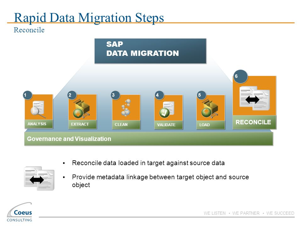 Rapid Data Migration Steps Reconcile