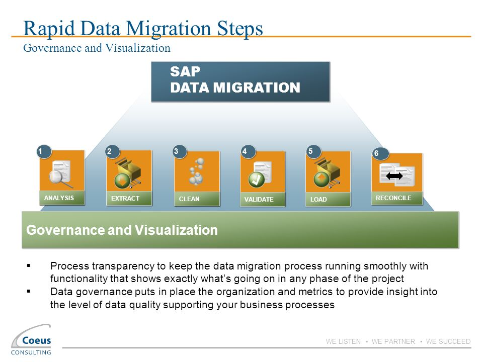Rapid Data Migration Steps Governance and Visualization