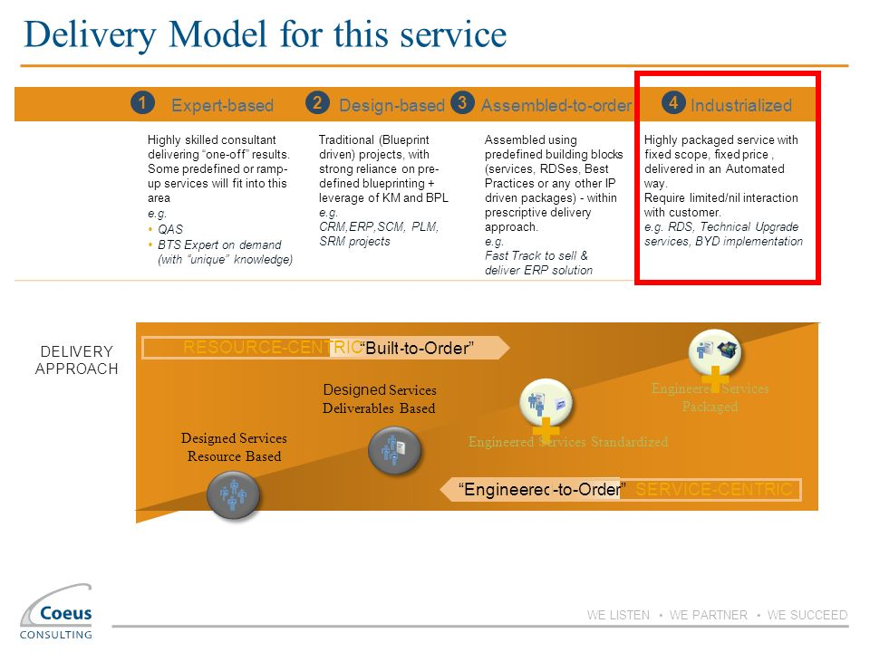 Delivery Model for this service