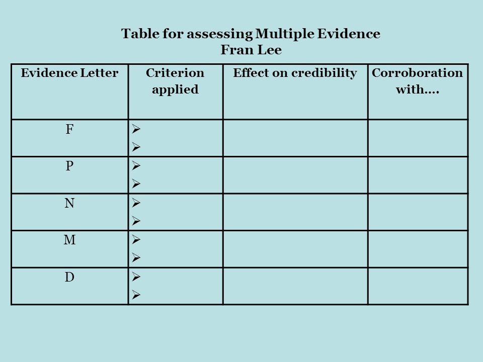 Table for assessing Multiple Evidence