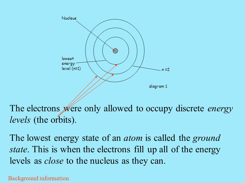 Nucleus lowest energy level (n=1) n =2. diagram 1. The electrons were only allowed to occupy discrete energy levels (the orbits).
