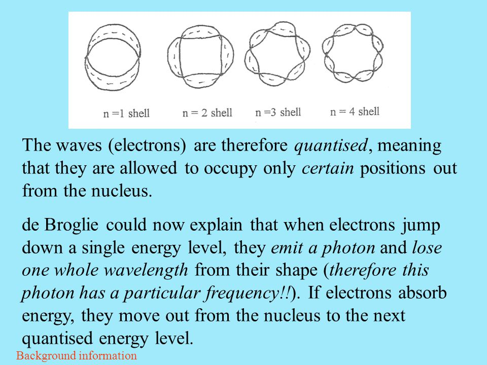 The waves (electrons) are therefore quantised, meaning that they are allowed to occupy only certain positions out from the nucleus.
