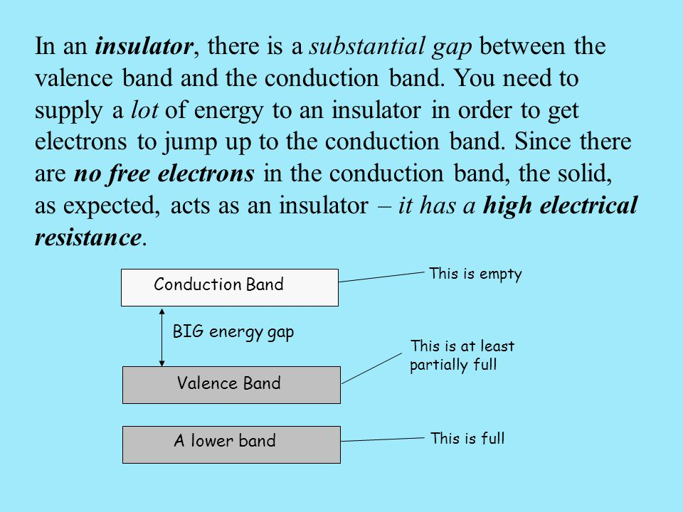 In an insulator, there is a substantial gap between the valence band and the conduction band. You need to supply a lot of energy to an insulator in order to get electrons to jump up to the conduction band. Since there are no free electrons in the conduction band, the solid, as expected, acts as an insulator – it has a high electrical resistance.