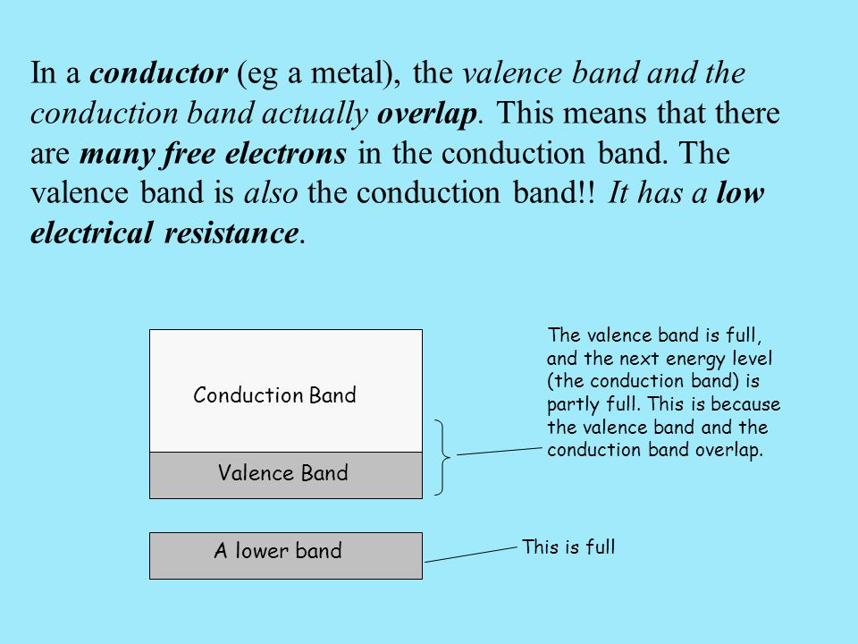 In a conductor (eg a metal), the valence band and the conduction band actually overlap. This means that there are many free electrons in the conduction band. The valence band is also the conduction band!! It has a low electrical resistance.