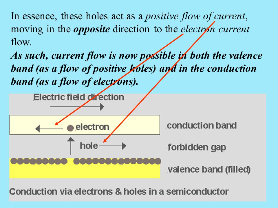 In essence, these holes act as a positive flow of current, moving in the opposite direction to the electron current flow.