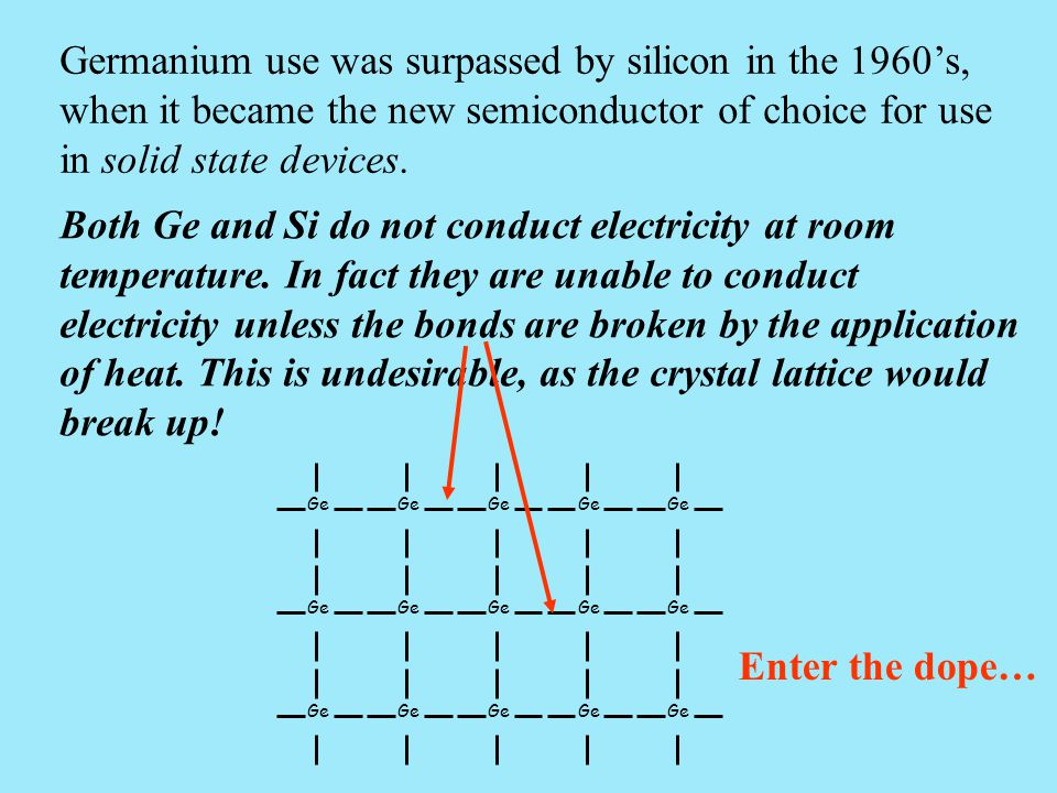 Germanium use was surpassed by silicon in the 1960's, when it became the new semiconductor of choice for use in solid state devices.