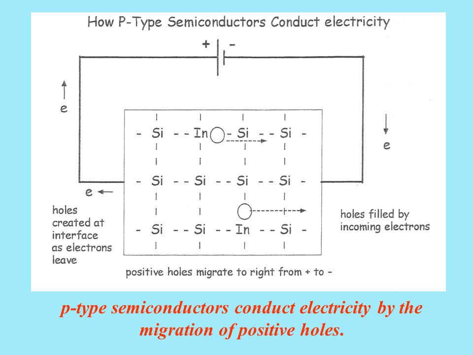 p-type semiconductors conduct electricity by the migration of positive holes.